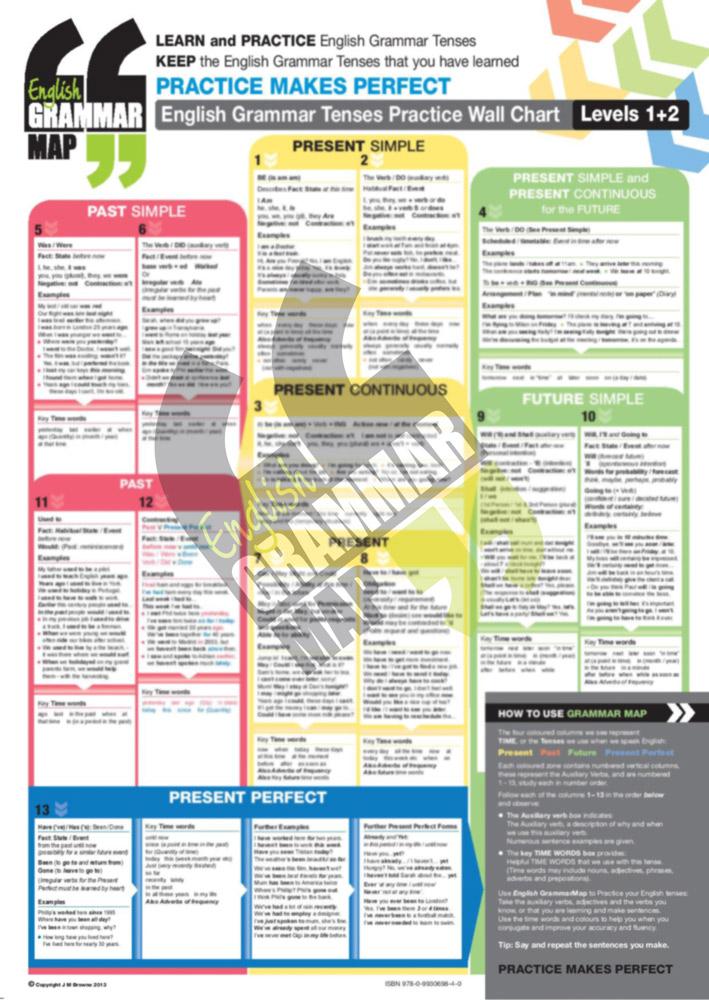English Grammar Posters - English Grammar Maps